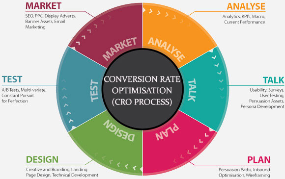 Conversion Rate Optimisation CRO